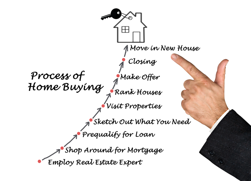Top 5 Arguments Couples Should Avoid  During the Homebuying Process