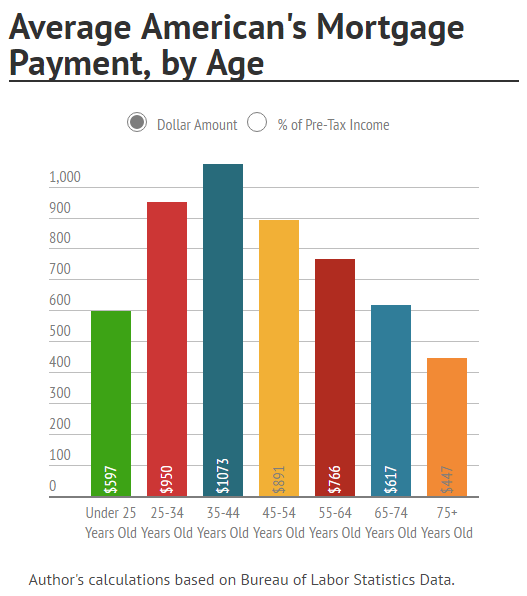 Average Americans Mortgage Payment By Age