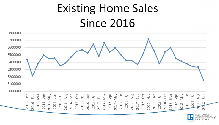 home sales since 2016
