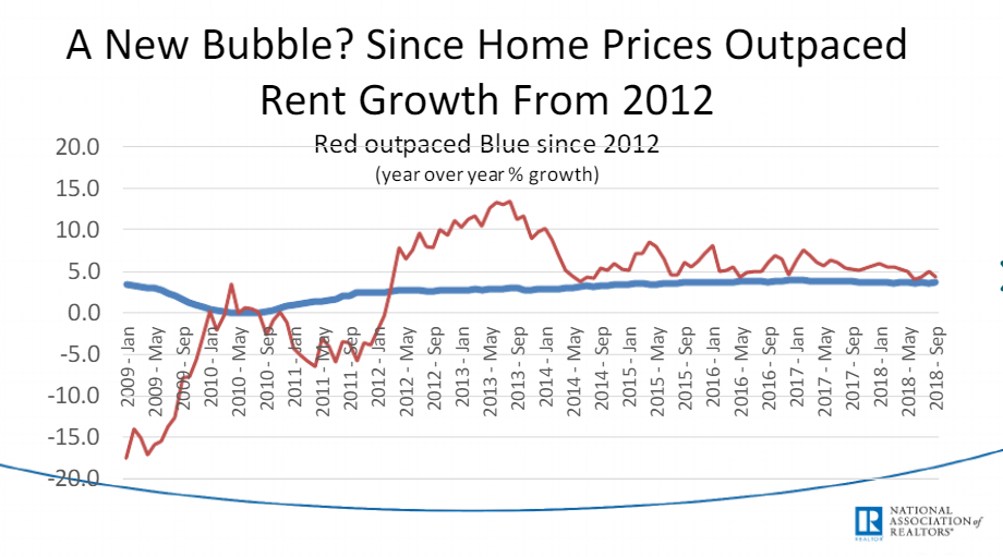 rent growth since 2012