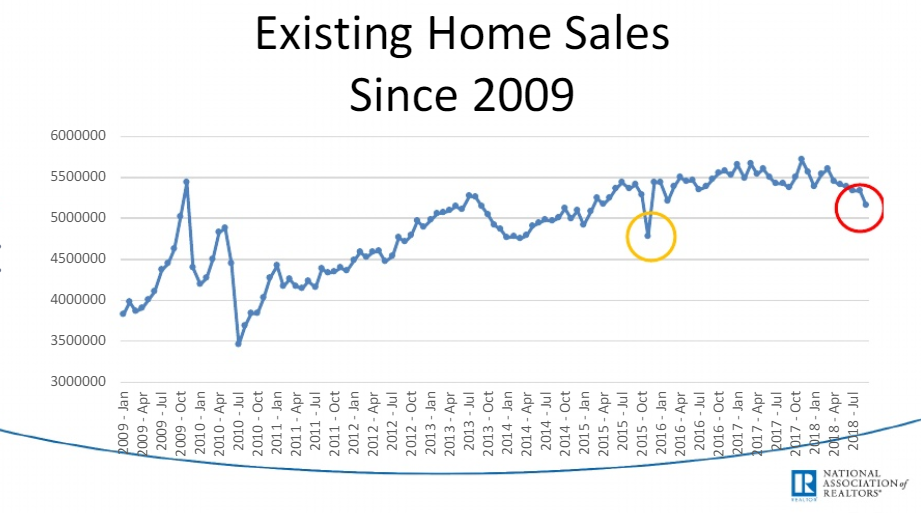 falling of existing home sales since 2009