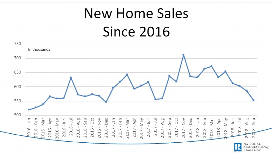 new home sales since 2016