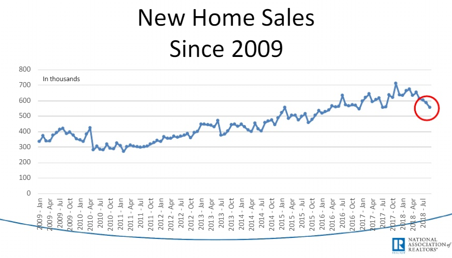 new home sales since 2009